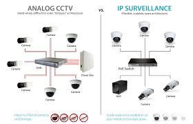 مزایای دوربین IP نسبت به دوربین مداربسته آنالوگ در نصب دوربین مداربسته
