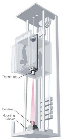 نصب دوربین مداربسته آسانسور