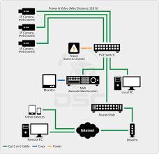 نحوه نمایش ویدئو زنده از دوربین های IP چندگانه در مانیتور تلویزیون HDMI