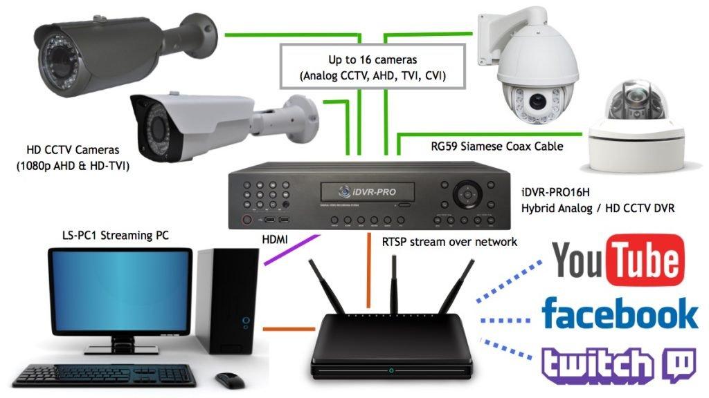 نحوه استفاده از چندین دوربین CCTV دوربین به LiveStream ویدئو در یوتیوب و فیس بوک
