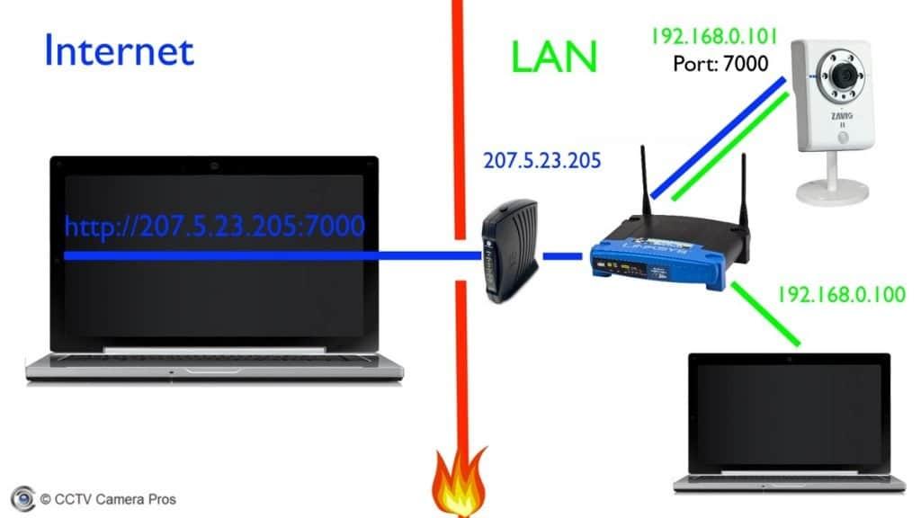 پورت حمل و نقل و دسترسی از راه دور راه اندازی راهنمای دوربین های IP