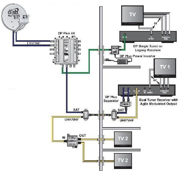 coax combiner splitter wiring diagram