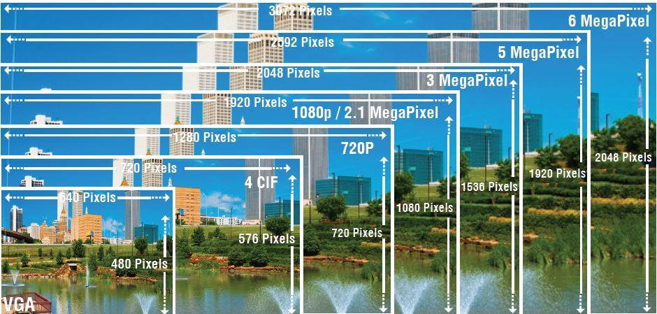 مقایسه کیفیت دوربین مداربسته