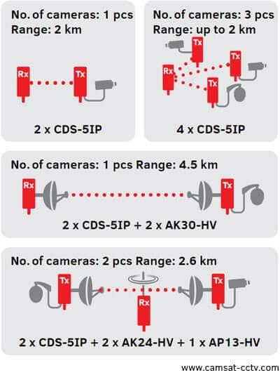 انتقال تصویر دوربین مداربسته با آنتن بیسیم
