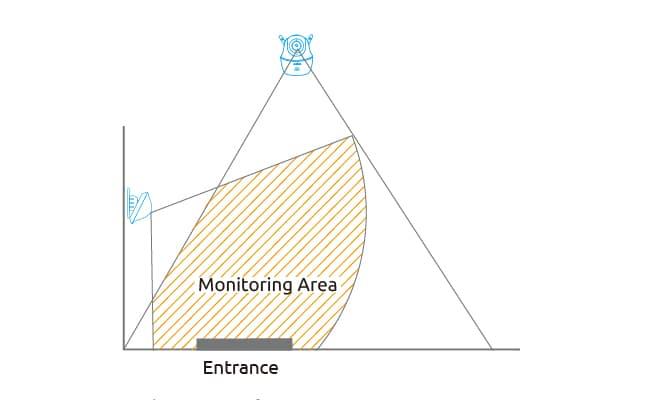 چگونگی کارکرد و نصب سنسور حرارتی دوربین مداربسته تشخیص حرکت