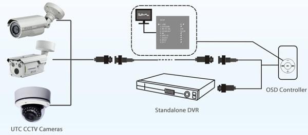 دوربین های نظارت تصویری UTC چیست؟