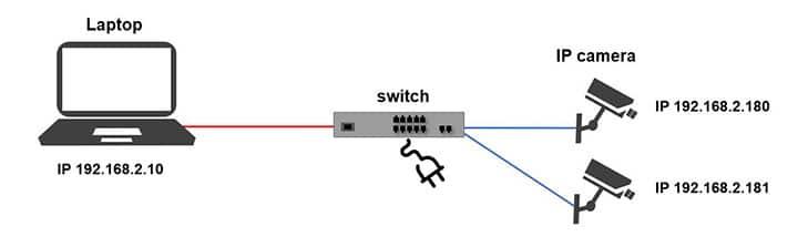 نحوه اتصال دوربین آی پی به کامپیوتر