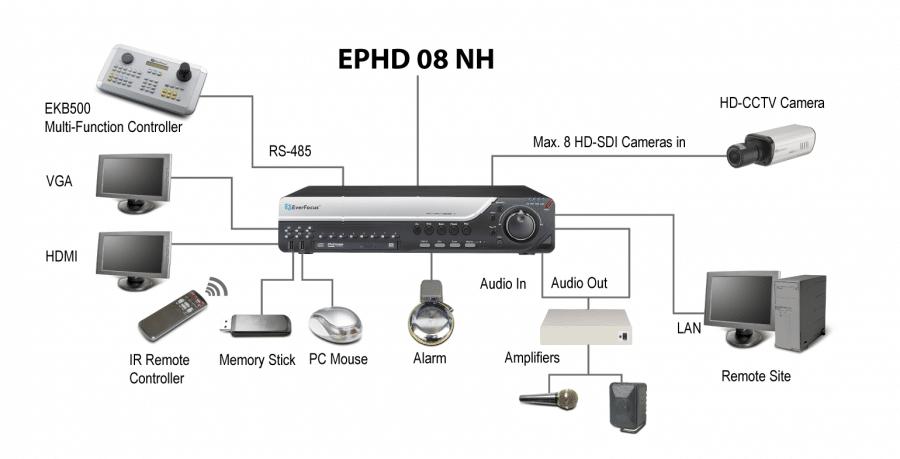دوربین مداربسته برای r365 9 synoptique ephd 08 nh thumbnail 900