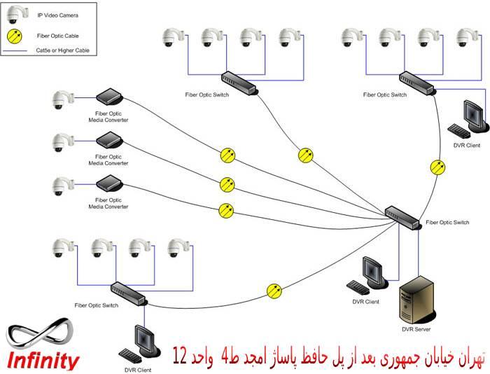 آموزش نصب فیبر نوری برای دوربین مداربسته